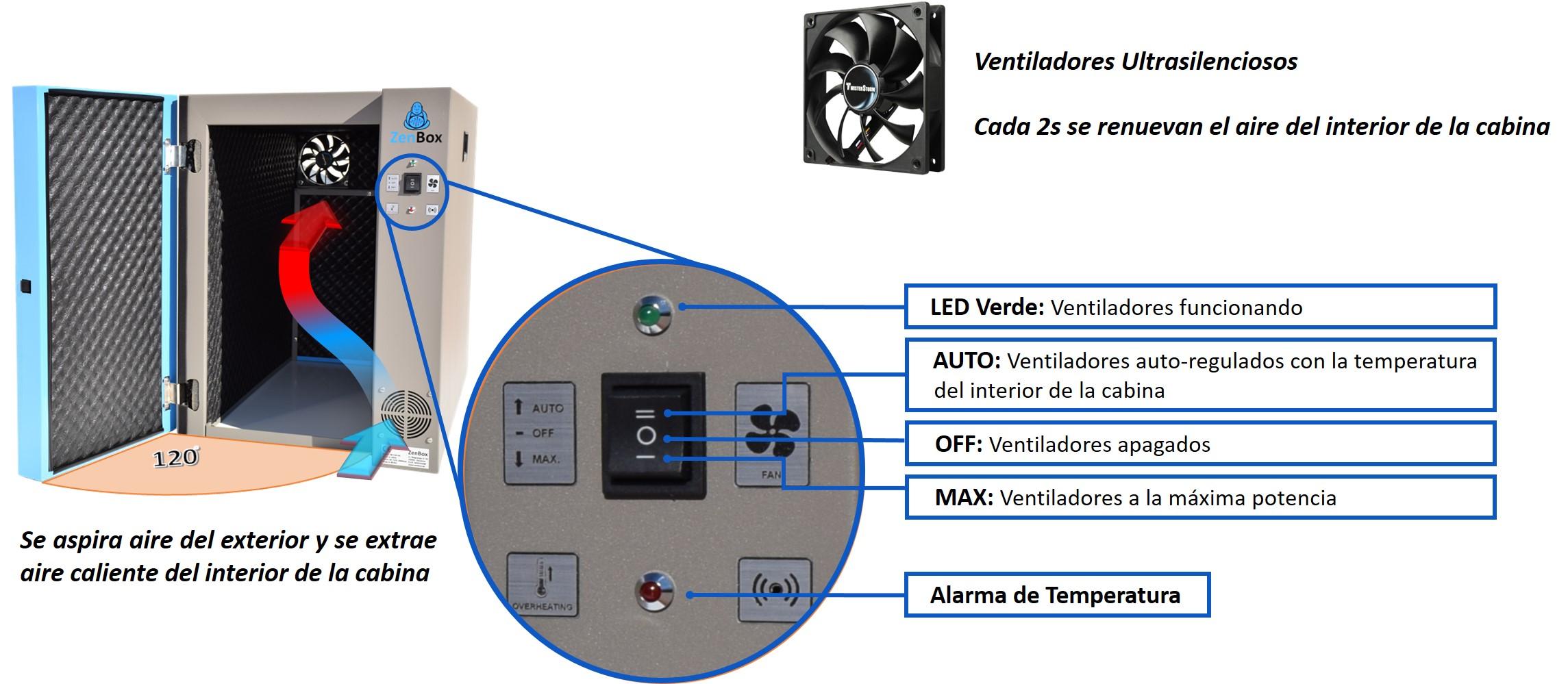 sistemas de control encendido-apagado y alarma de temperatura