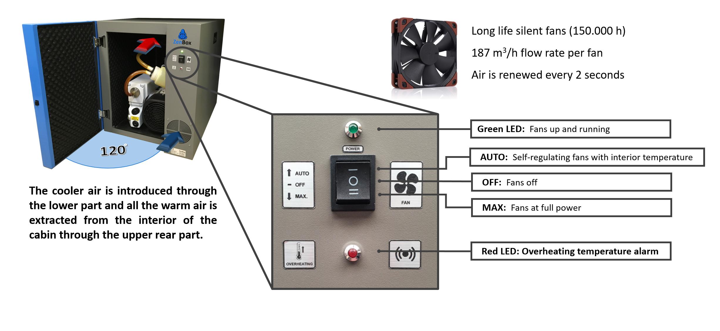 ultra-quiet fan system